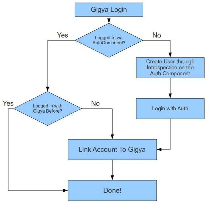 Gigya Flow Chart